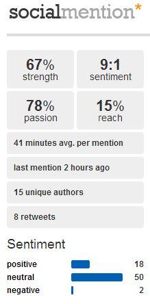socialmention metrics